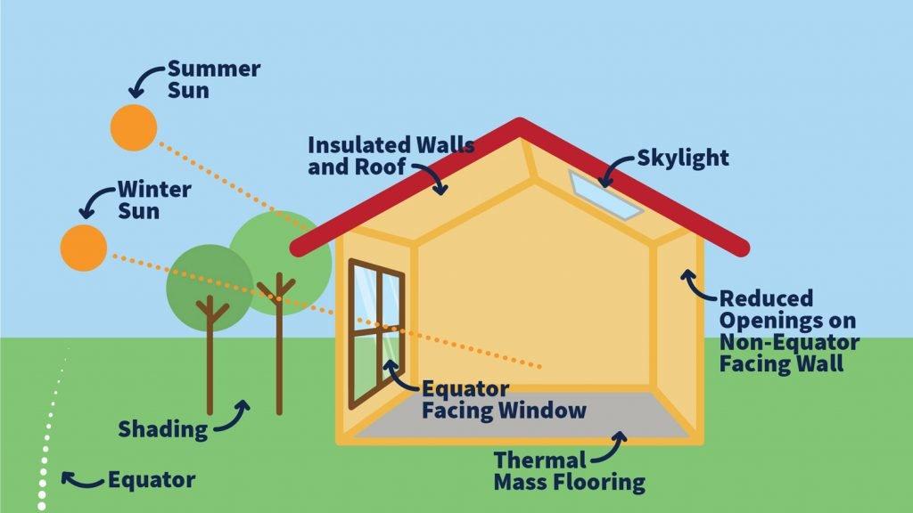 Passive Solar Design. Sunnyland Projects. Custom Home Builders. Sydney Home Builders. Sydney Custom Home Builders Passive Solar Design.